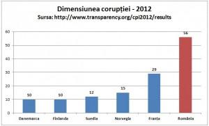 coruptia-2013