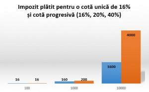 cota unica_cota progresiva