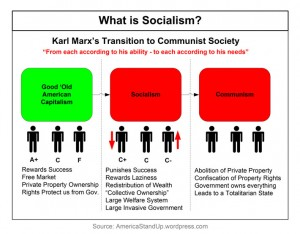 capitalism to comunsim