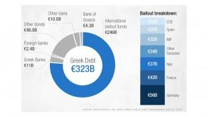 Greek debt structure 2015